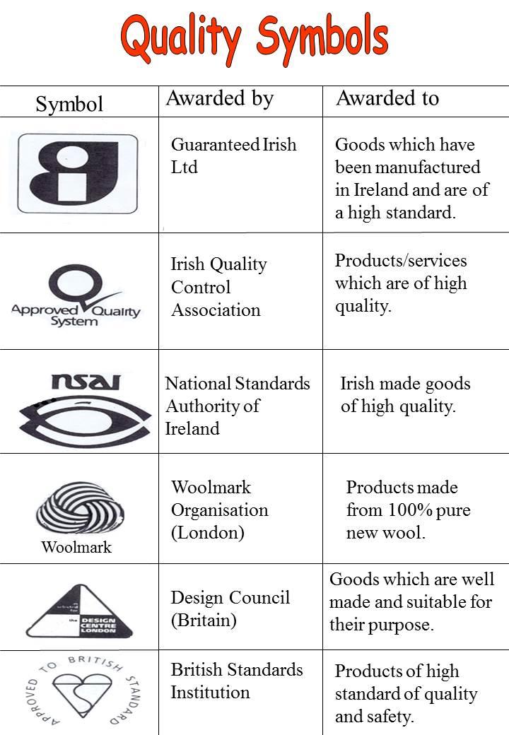 Consumer Studies Quality Symbols 3rd Year Brainfood Home Economics