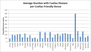 The best and worst counties in Ireland to have Coeliac disease, based on the number of venues offering gluten free food. With over nine hundred venues listed, Gluten Free Ireland is the leading hospitality database for people with Coeliac disease or low gluten intolerance. The top three counties were Kerry, Antrim and Kilkenny. The worst three were Tipperary, Tyrone and Westmeath.